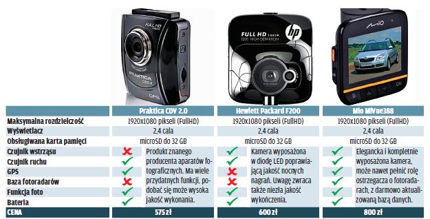 kamery pokładowe /Motor