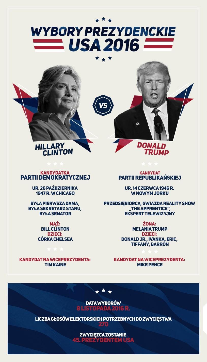Kandydaci w wyborach prezydenckich USA /INTERIA.PL
