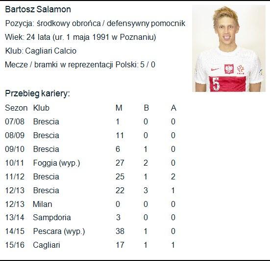 Kariera Bartosza Salamona. M - mecze, B - bramki, A - asysty /INTERIA.PL