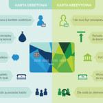Karta debetowa i kredytowa: W czym różnice? (infografika)