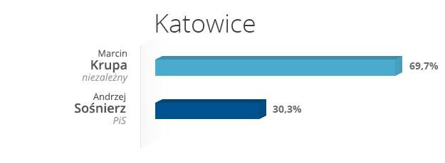Katowice - wyniki wyborów /INTERIA.PL