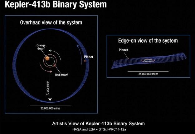 Kepler-413b to niezwykła planeta /NASA
