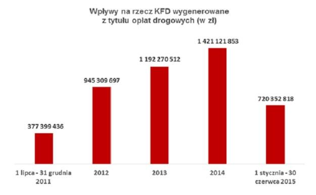 KFD zarabia na systemie viaTOLL od 2011 roku; Źródło: Inf. prasowa /