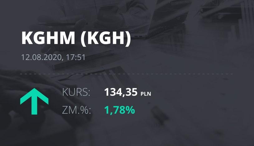 KGHM (KGH): notowania akcji z 12 sierpnia 2020 roku