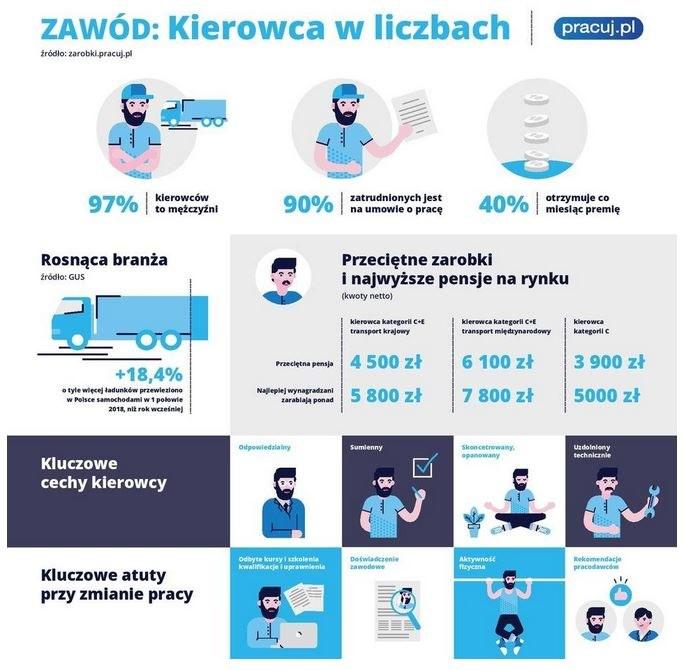 Kierowcy poszukiwani /Pracuj.pl