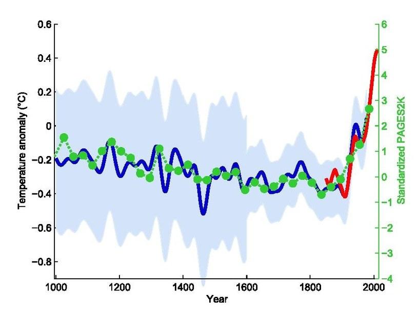 """""""Kij hokejowy"""", czyli wykres anomalii temperatur w okresie 30 letnim w drugim tysiącleciu naszej ery. /Klaus Bittermann /Wikimedia"""