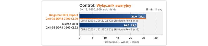 Kingston /ITHardware.pl