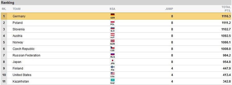 Klasyfikacja po II serii konkursu w Zakopanem (fot. FIS Ski) /