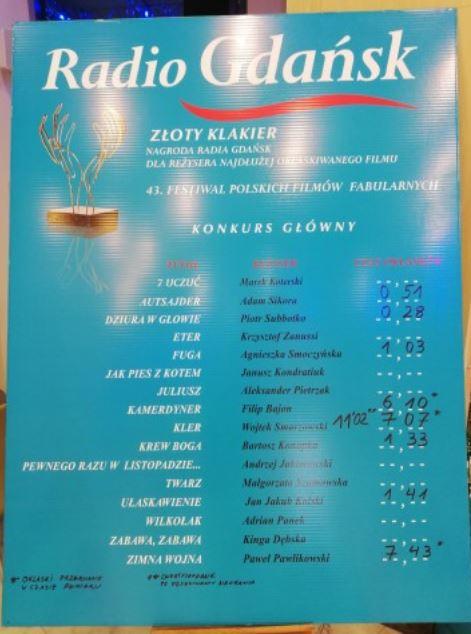 """""""Kler"""" z najlepszym wynikiem w rywalizacji o Złotego Klakiera /radiogdansk.pl /materiały prasowe"""
