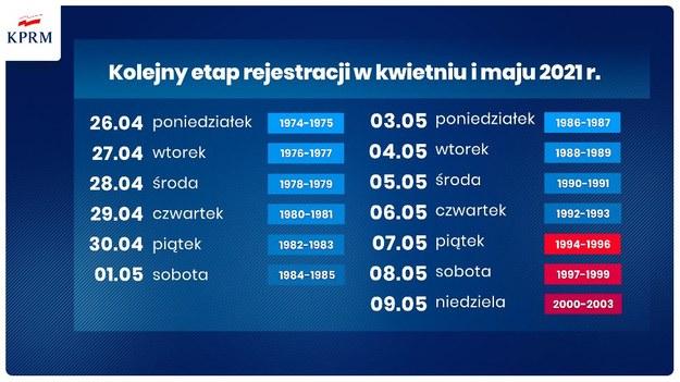 Kolejne daty szczepień /Kancelaria premiera /