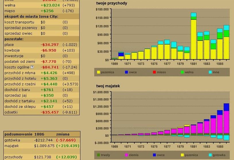 Kolorowe wykresy ułatwiają analizę informacji /INTERIA.PL