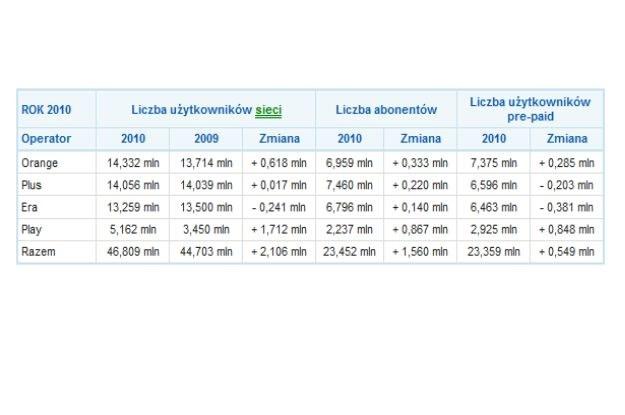 Komórki: Liczba użytkowników w 2010 roku /Media2