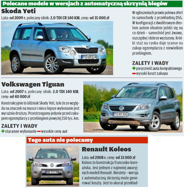 Kompaktowe SUVy z automatami /Motor