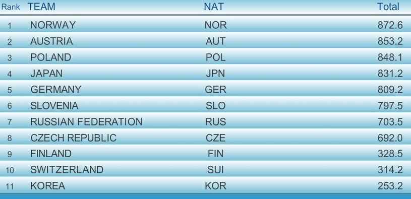 Końcowa klasyfikacja; źródło: fis-ski.com /