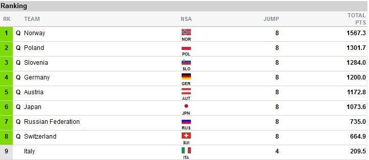 Końcowe wyniki; źródło: fis-ski.com /
