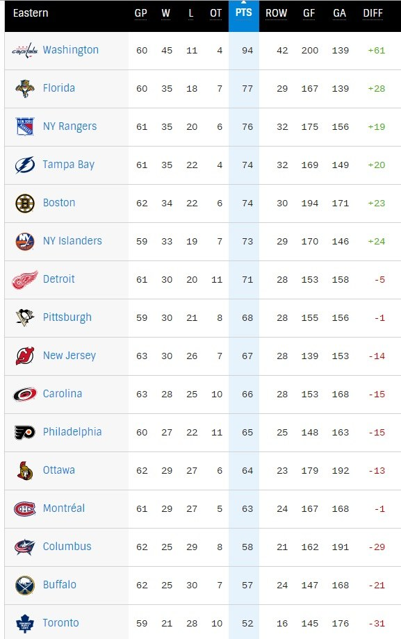 Konferencja Wschodnia NHL. Pierwsze 8 zespołów kwalifikuje się do walki o Puchar Stanleya. /INTERIA.PL