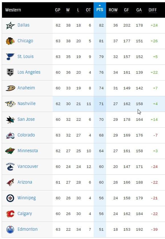 Konferencja Zachodnia NHL. Pierwsze 8 zespołów kwalifikuje się do walki o Puchar Stanleya. /INTERIA.PL