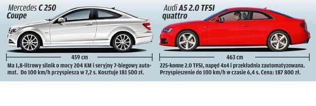 Konkurenci BMW 428i xDrive /Motor