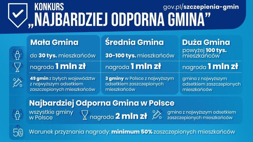 """Konkurs """"Najbardziej odporna gmina w Polsce""""; źródło: KPRM /"""