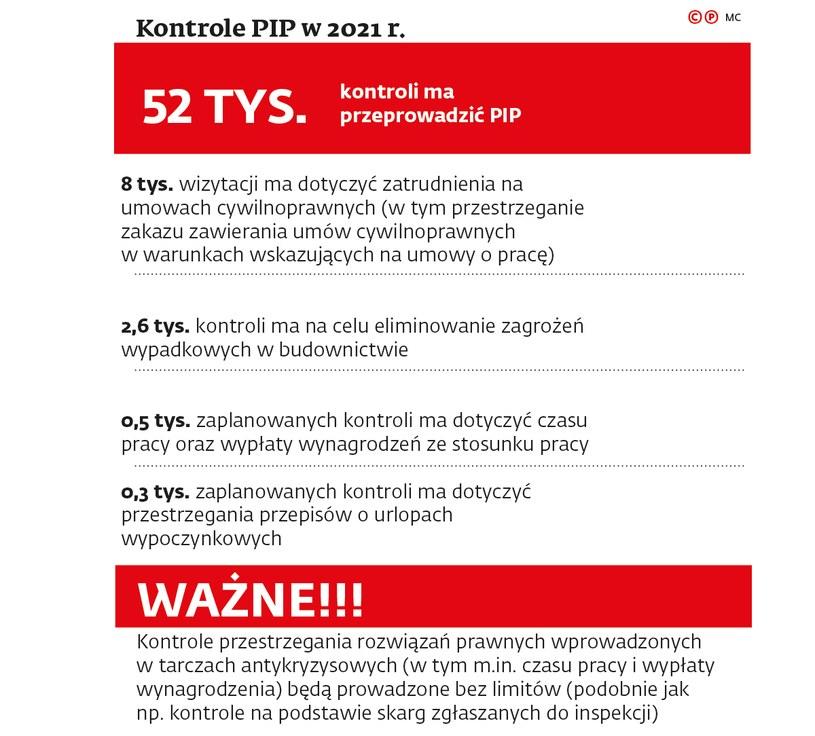 Kontrole PIP w 2021 r.