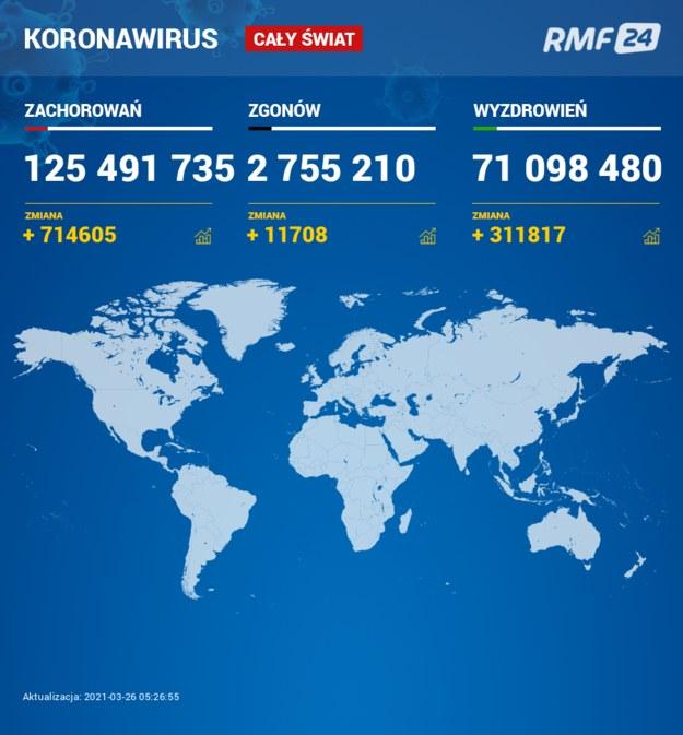 Koronawirus na świecie /Grafika RMF FM