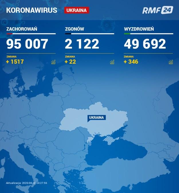 Koronawirus na Ukrainie /Grafika RMF FM