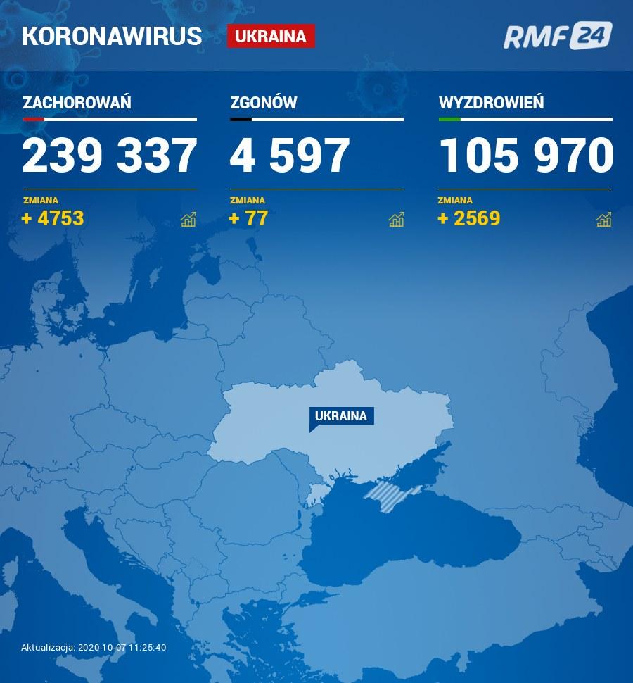 Koronawirus na Ukrainie /RMF FM