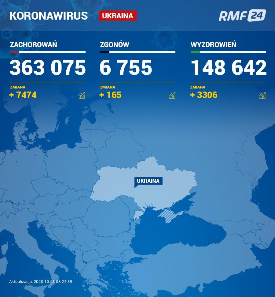Koronawirus na Ukrainie /RMF24