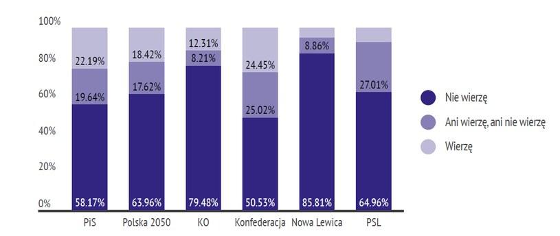 Koronawirus to wymysł firm farmaceutycznych? Wyniki sondażu z podziałem na preferencje polityczne respondentów /źródło: IBSP /