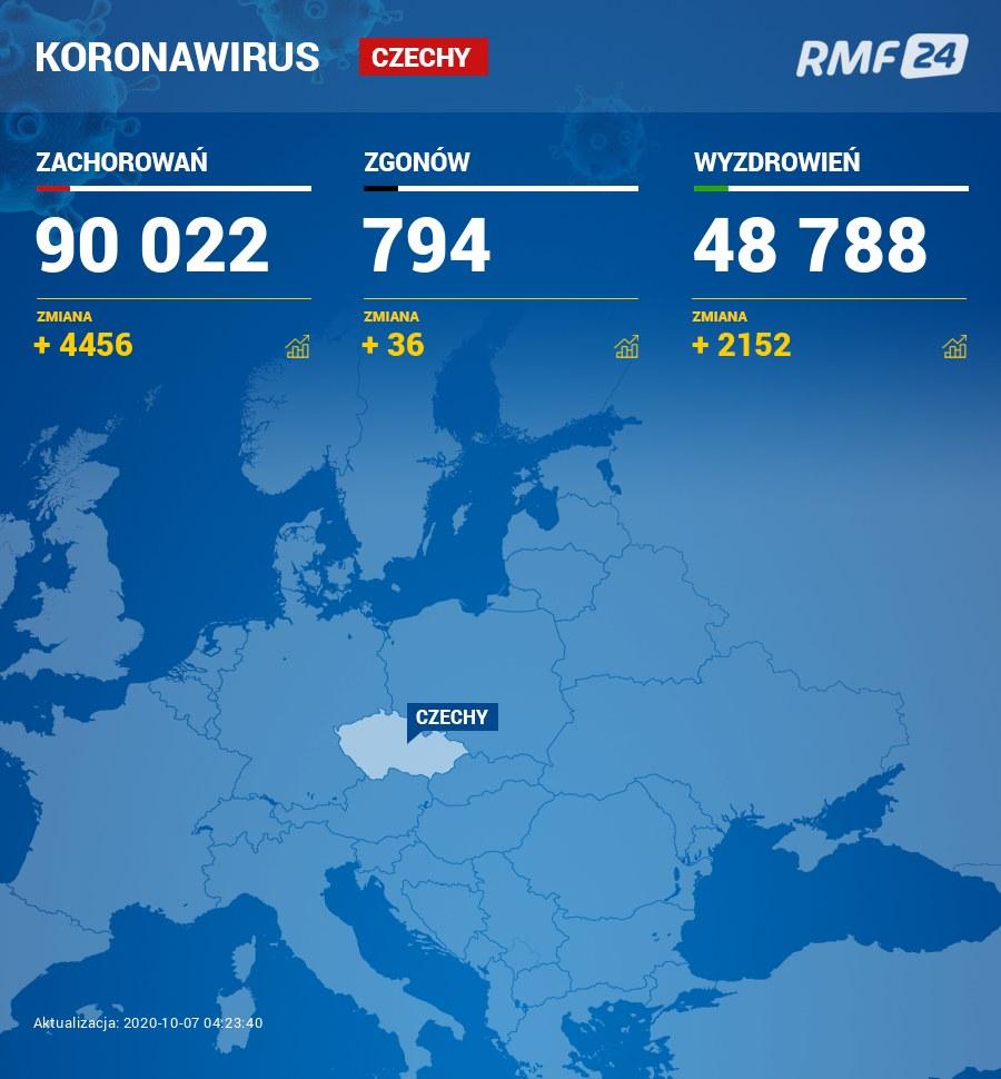 Koronawirus w Czechach /Grafika RMF FM