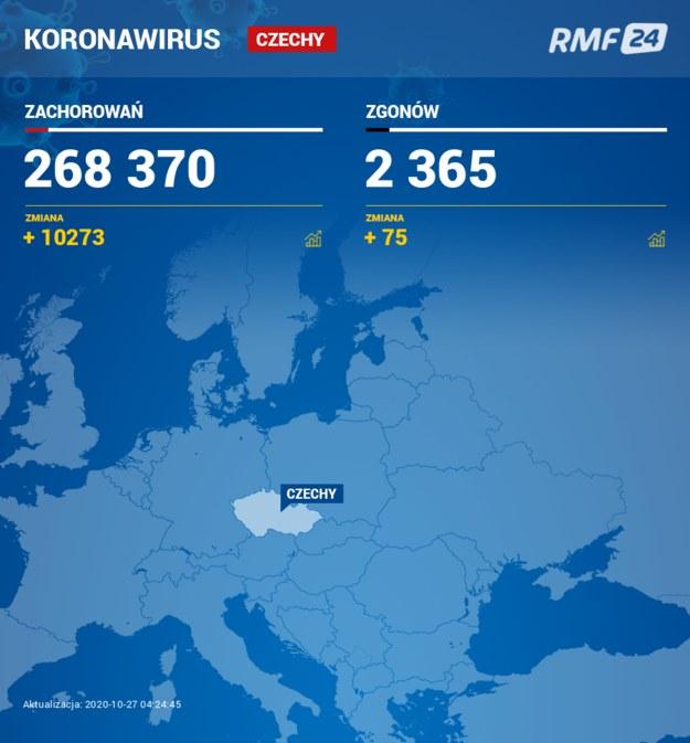 Koronawirus w Czechach /RMF FM
