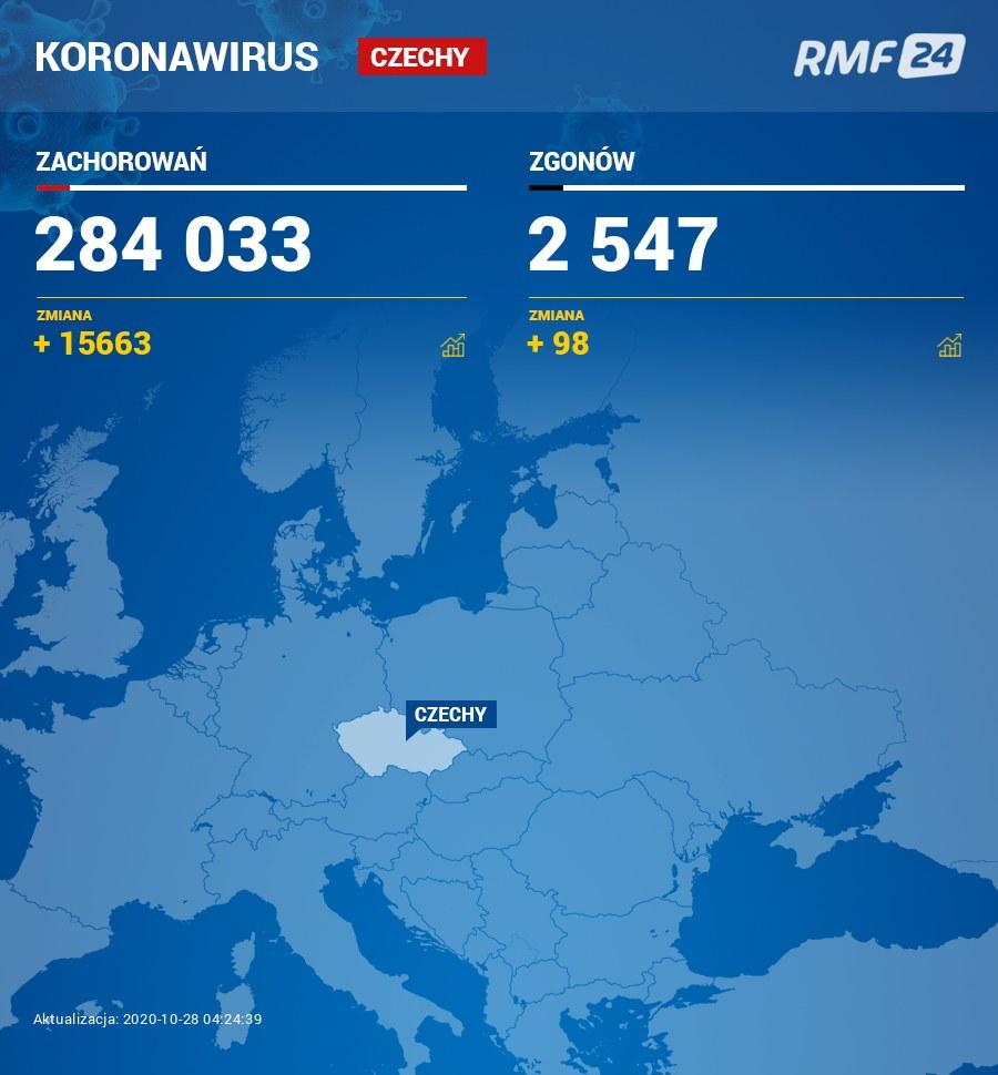 Koronawirus w Czechach /RMF24