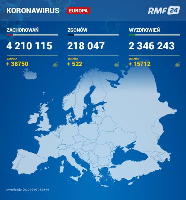 Koronawirus w Europie /Grafika RMF FM