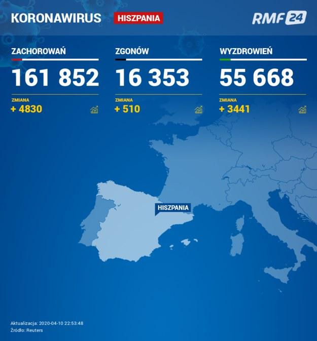Koronawirus w Hiszpanii /RMF FM