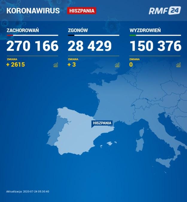 Koronawirus w Hiszpanii /Grafika RMF FM