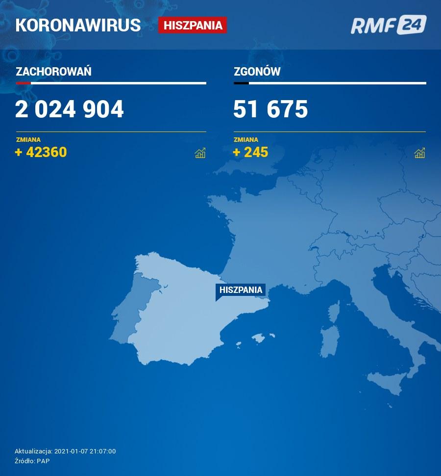 Koronawirus w Hiszpanii /RMF24