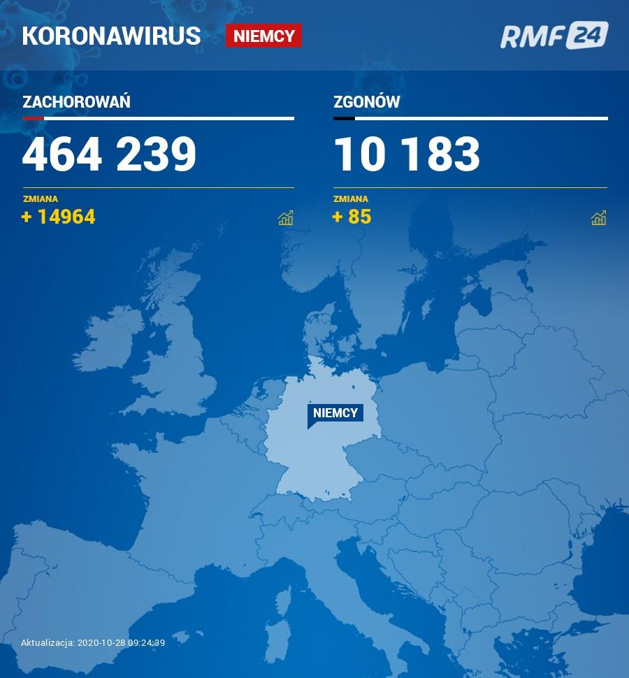 Koronawirus w Niemczech /RMF24