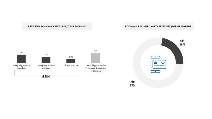 Korzystanie z bankowości mobilnej /materiały prasowe