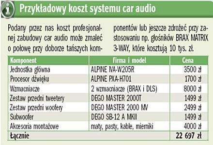 Koszt systemu Car Audio. /PC Format