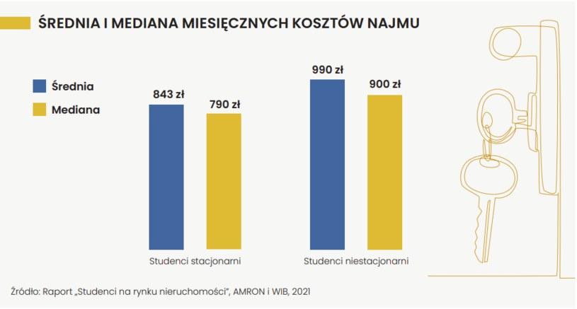 Koszty mieszkaniowe studentów różnią się w zależności od formy studiów /RAPORT  Warszawskiego Instytutu Bankowości  i Związku Banków Polskich Portfel Studenta Edycja VI, wrzesień 2021 r /materiały prasowe