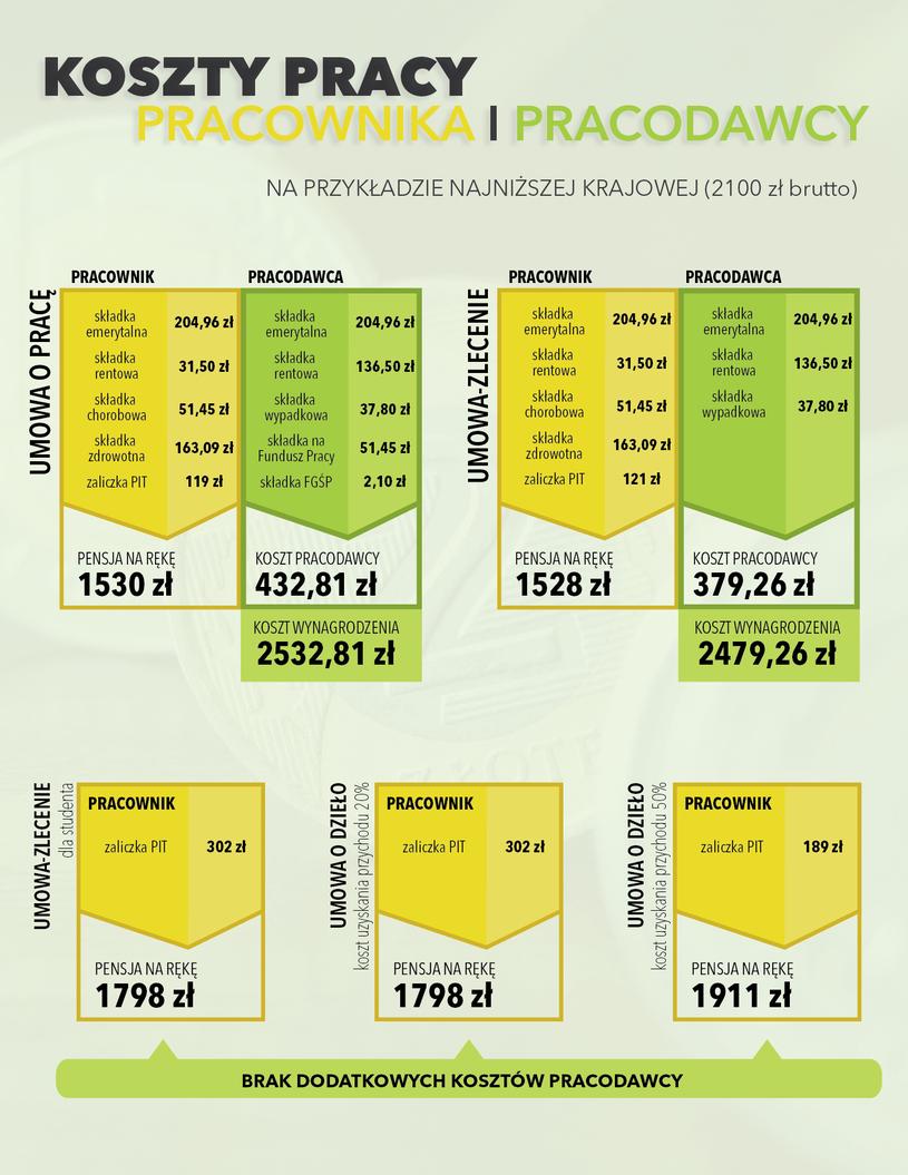 Koszty pracy pracownika i pracodawcy (infografika) /INTERIA.PL