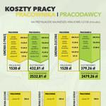Koszty pracy pracownika i pracodawcy (infografika)