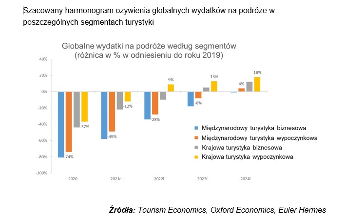 Krajowa turystyka najbardziej zyska