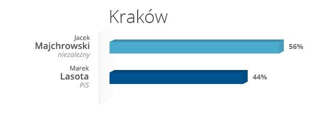 Kraków - wyniki wyborów /INTERIA.PL