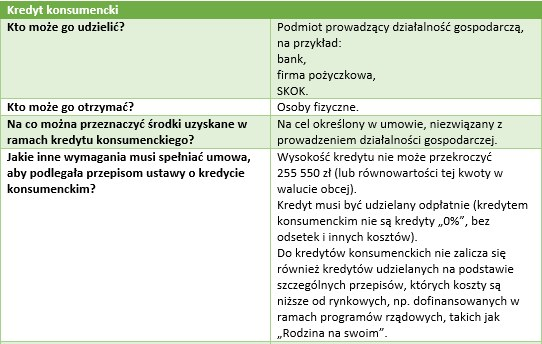 Kredyt konsumencki, część 1. /INTERIA.PL