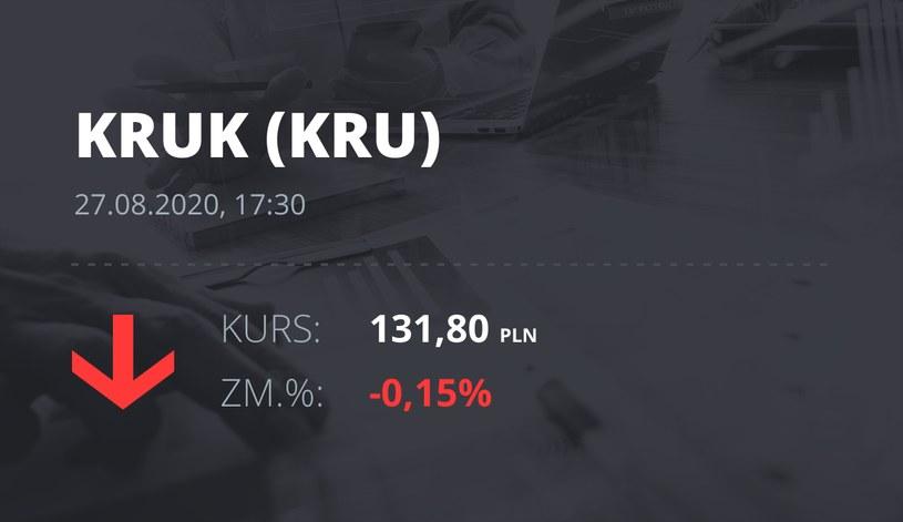 Kruk (KRU): notowania akcji z 27 sierpnia 2020 roku
