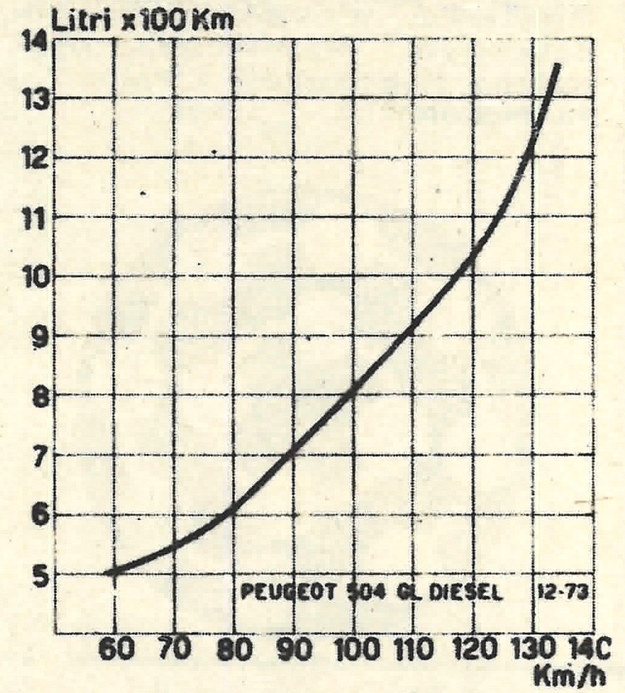 Krzywa zużycia paliwa w funkcji szybkości jazdy. /Peugeot