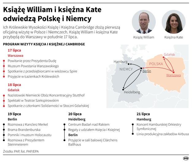 Książę William i księżna Kate odwiedzą Polskę i Niemcy /Maciej Zieliński /PAP