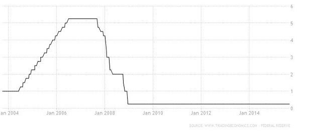 Kształtowanie się stóp procentowych w Stanach Zjednoczonych od 2004 roku, źródło: tradingeconomics /