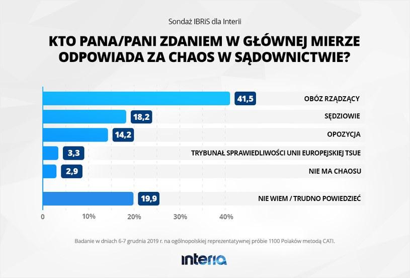 Kto odpowiada za chaos w sądownictwie - grafika /INTERIA.PL